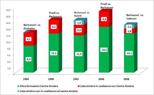Andamento dei risultati elettorali delle liste proporzionali di Sinistra e Centro-sinistra alla camera dei deputati dal 1994 al 2008 (in milioni di voti)