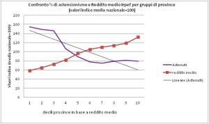 astensionismo e reddito
